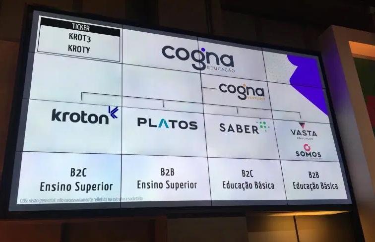 Mirando mercado de R$ 174 bi, Kroton muda estrutura e passa a se chamar Cogna